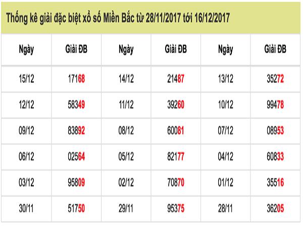 Phân tích dự đoán kết quả xổ số miền bắc- xsmb thứ 2 ngày 17/12