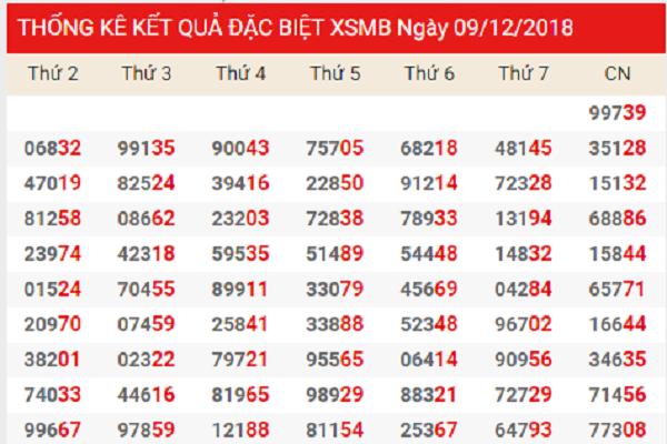 Phân tích dự đoán xsmb thứ 2 ngày 10/12 từ các cao thủ
