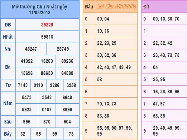 Bảng tổng hợp lô tô dự chính xác kqxsmb ngày 20/03