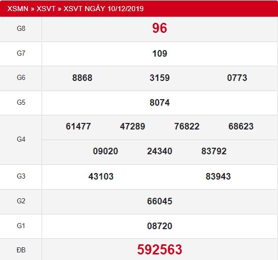 Phân tích kết quả xổ số vũng tàu ngày 17/12 chuẩn xác