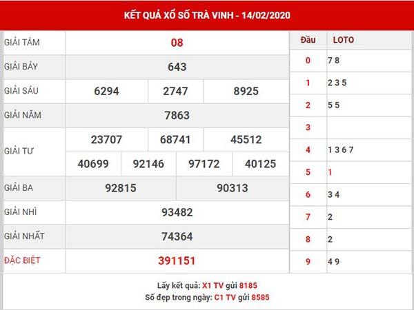 Phân tích kết quả SXTV thứ 6 ngày 21-02-2020