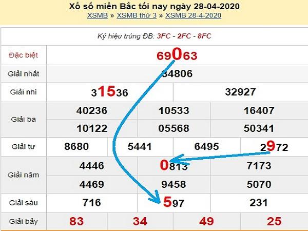 Phân tích KQXSMB - xổ số miền bắc ngày 29/04 của các chuyên gia