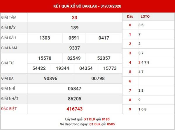 Dự đoán kết quả xổ sốDaklak thứ 3 ngày 28-4-2020