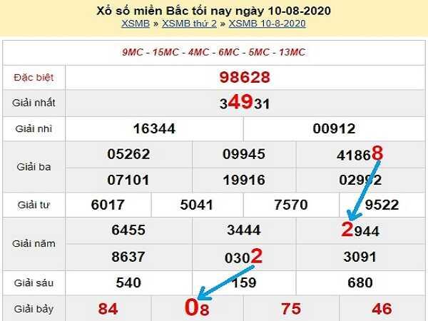 Bảng KQXSMB- Soi cầu xổ số miền bắc ngày 11/08/2020