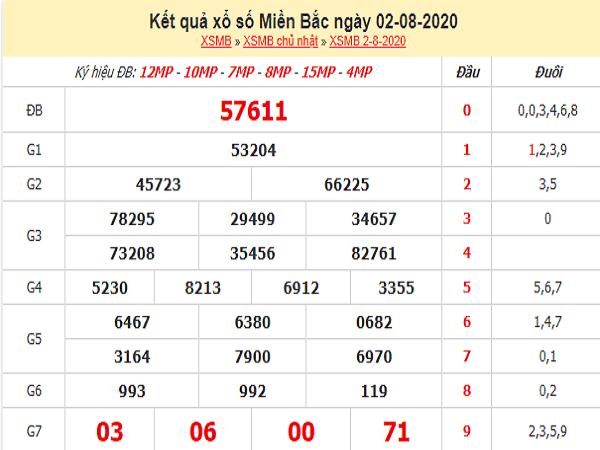 Soi cầu bạch thủ xổ số miền bắc- KQXSMB thứ 2 ngày 03/08/2020