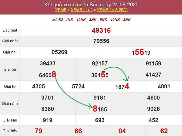 Thống kê KQXSMB- xổ số miền bắc ngày 25/08/2020 chi tiết