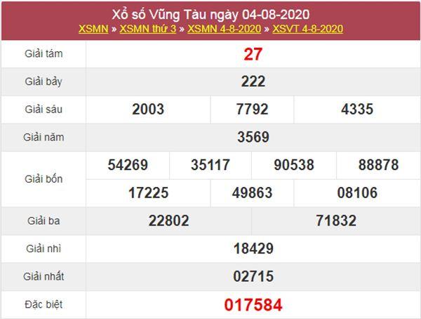 Thống kê XSVT 11/8/2020 chốt KQXS Vũng Tàu thứ 3