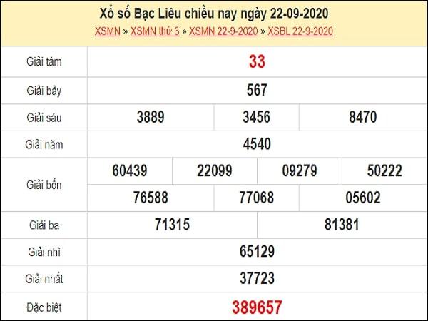 Phân tích XSBL 29/9/2020