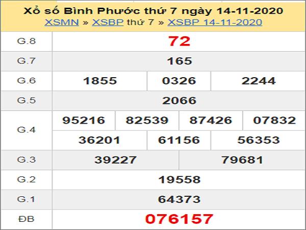 Thống kê KQXSBP ngày 21/11/2020- xổ số bình phước
