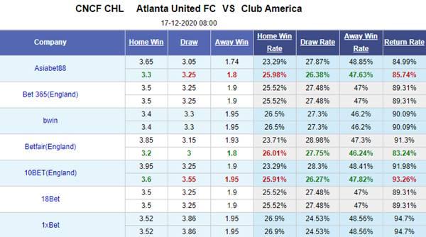 Kèo bóng đá hôm nay giữa Atlanta Utd vs Club America