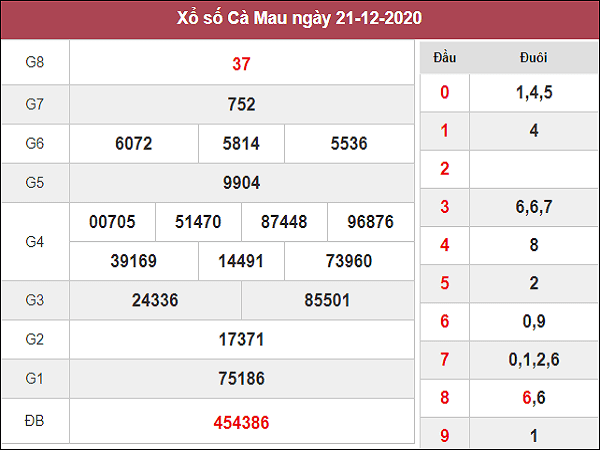 Tổng hợp dự đoán KQXSCM ngày 28/12/2020- xổ số cà mau