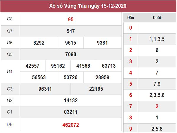 Phân tích XSVT ngày 22/12/2020- xổ số vũng tàu