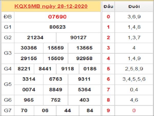 Tổng hợp dự đoán KQXSMB ngày 29/12/2020- xổ số miền bắc