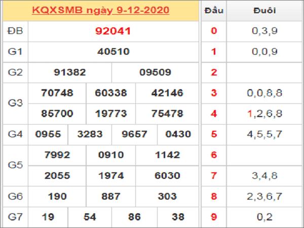 Nhận định KQXSMB ngày 10/12/2020- xổ số miền bắc