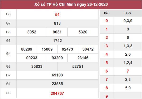 Nhận định KQXS Hồ Chí Minh 28/12/2020 thứ 2 tỷ lệ trúng cao