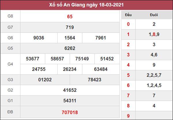 Nhận định KQXS An Giang 25/3/2021 chốt lô VIP XSAG thứ 5