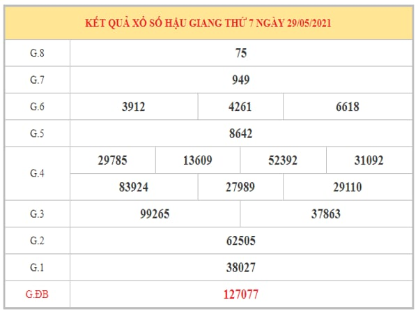 Thống kê KQXSHG ngày 5/6/2021 dựa trên kết quả kì trước