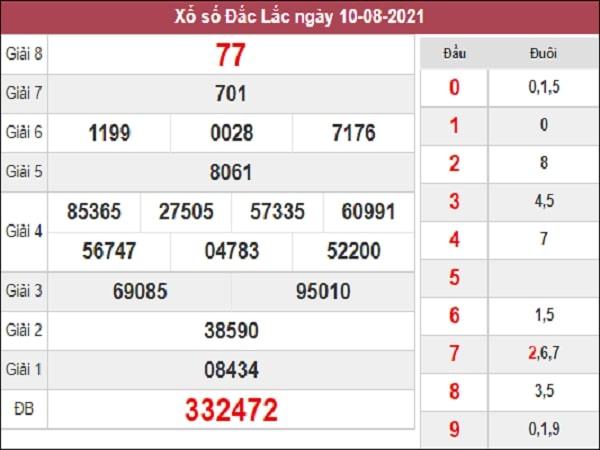 Nhận định XSDLK 17/8/2021