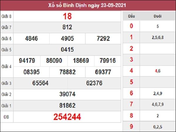 Nhận định XSBDI 30/9/2021