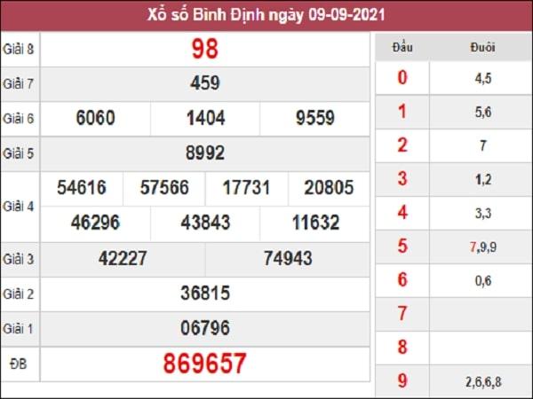 Phân tích  XSBDI 16-09-2021
